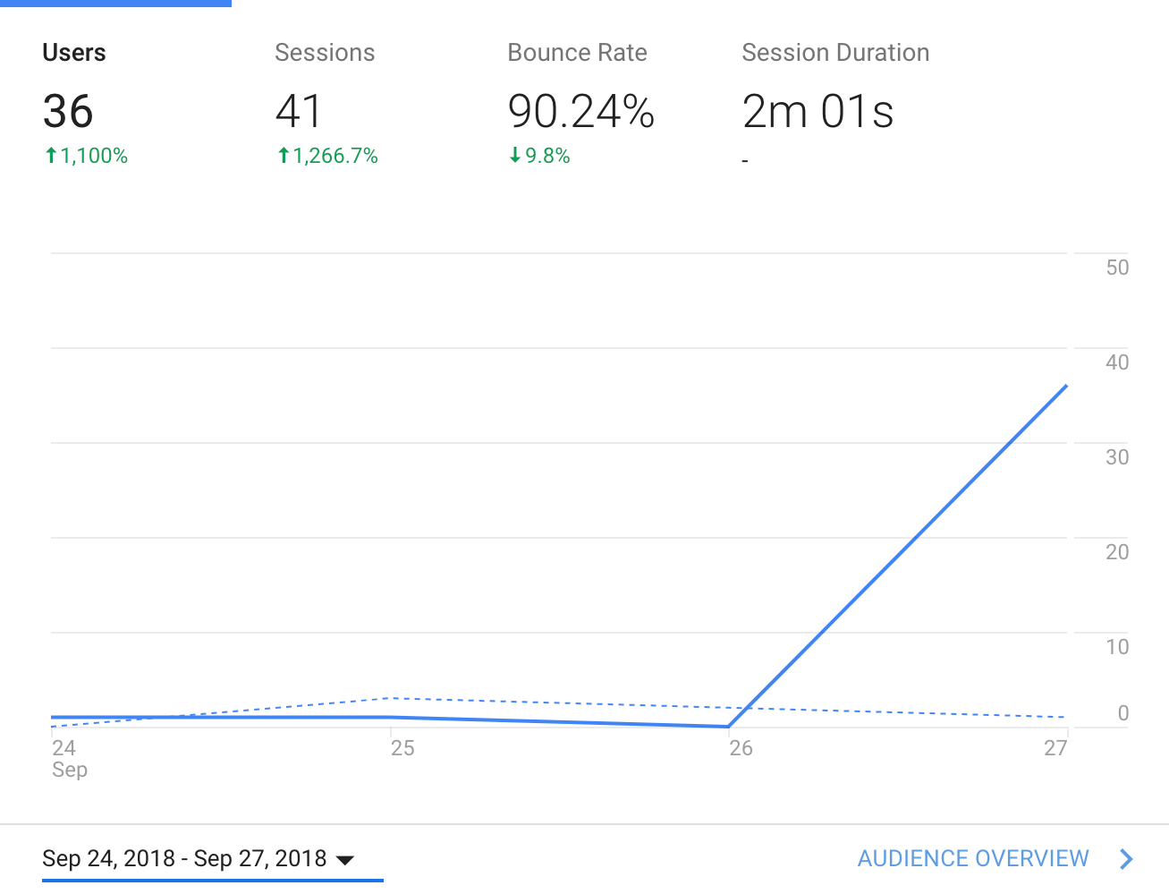 1st-day visitor analytics